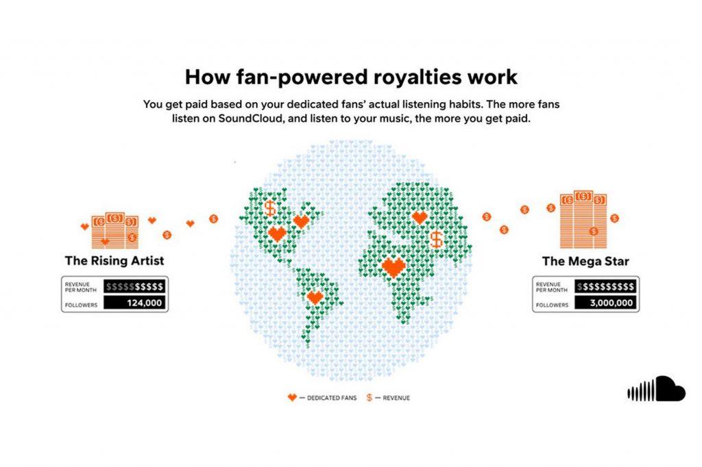 fan-powered-royalties